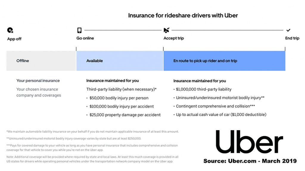 Uber Insurance Overview