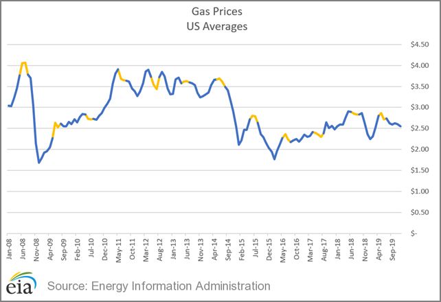 Gas Prices 2008-2019